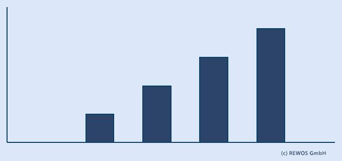 Umfrage Strompreis ist zu hoch Energiewende Strom Verbraucher Rewos GmbH Schlüsselfeld
